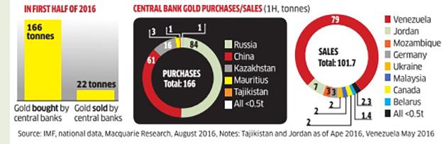 Các Ngân hàng trung ương không còn mua vàng nhiều như trước đây