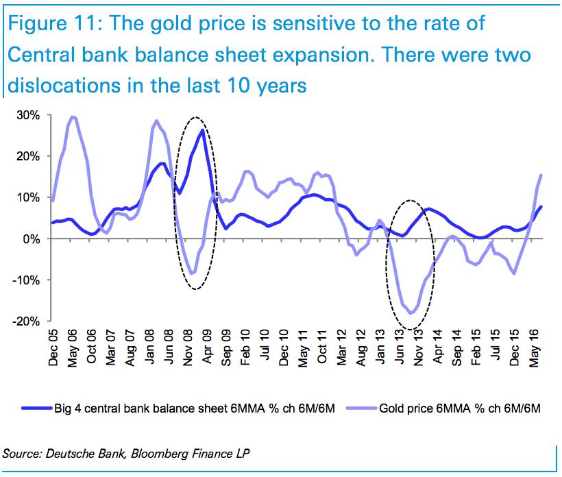 Deutsche Bank: Vàng có thể giá trị hơn những gì bạn nghĩ