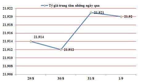 Đầu tháng 9: Tỷ giá USD/VND biến động nhẹ