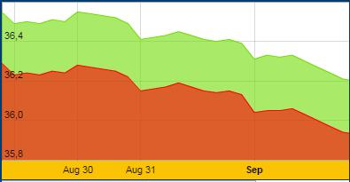 Vàng trong nước tuần qua: Lùi dần đều về ngưỡng 36 triệu đồng/lượng