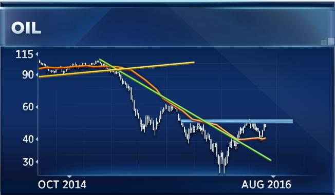 """Trong ngắn hạn, giá dầu có thể """"bay lên"""" 70 USD/thùng"""