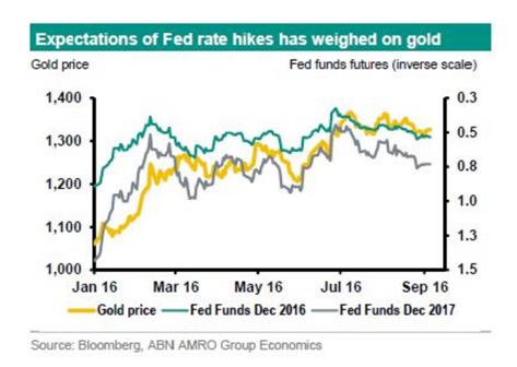 Các chuyên gia đánh giá lại thị trường vàng