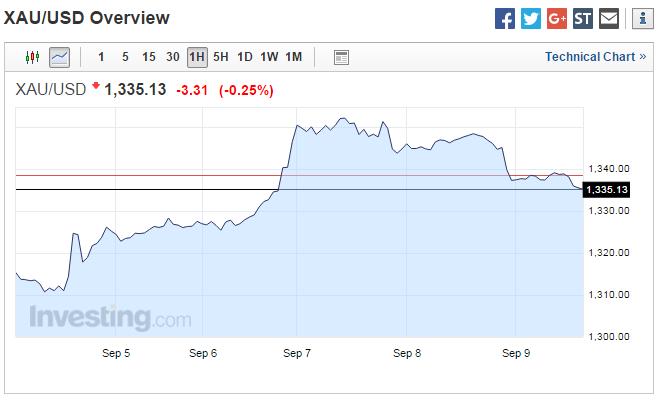 Vàng ổn định do USD giảm, thiết lập tuần tăng giá thứ hai liên tiếp