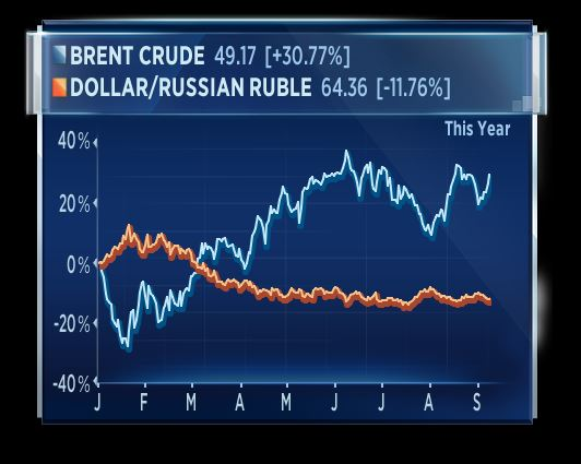 """50 USD/thùng sẽ là mức giá """"kỳ diệu"""" của giá dầu"""