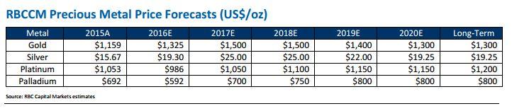 Vẫn còn nhiều lý do để lạc quan về thị trường vàng – RBC Capital Markets
