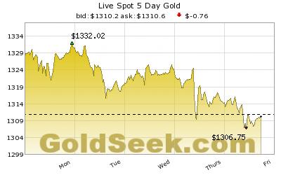 Vàng dầu chốt tuần: Tất cả đang giảm giá chờ FED họp vào tuần sau