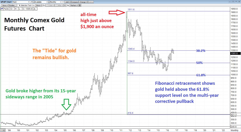 Biểu đồ vàng dài hạn là câu trả lời cho xu hướng