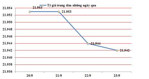 Ngày 23/9: Tỷ giá USD/VND biến động nhẹ