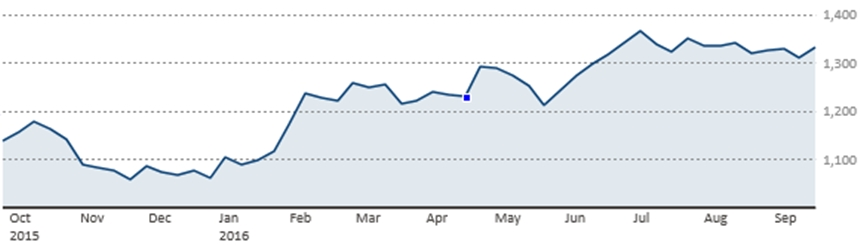 Nắm lấy đợt tăng cuối của giá vàng trong năm nay
