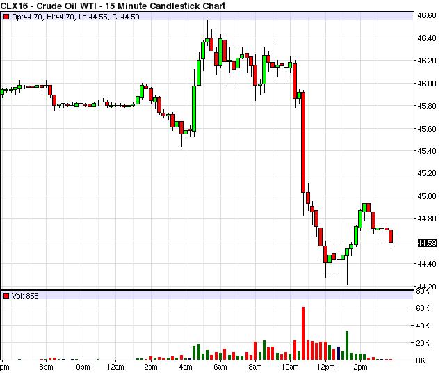 Số liệu chốt tuần của thị trường thế giới hết ngày 23/9: Vàng và chứng khoán tăng, dầu giảm