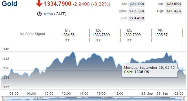 Dollar giảm so với yen Nhật, vàng tranh thủ đi lên