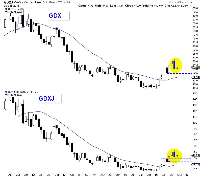 Vàng: Biểu đồ tháng phát tín hiệu về các mốc giá thấp hơn trong tháng 10