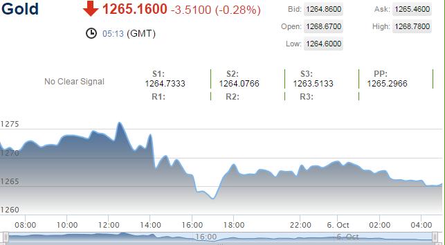 Vàng hướng tới đường 200-DMA, lợi tức trái phiếu Mỹ vẫn ổn định