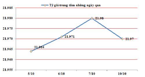 Đầu tuần 10/10: TGTT giảm 10 đồng về 21970 VND/USD