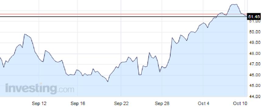 Triển vọng dầu mỏ tuần này: Chờ phá ngưỡng kháng cự 50 USD/thùng