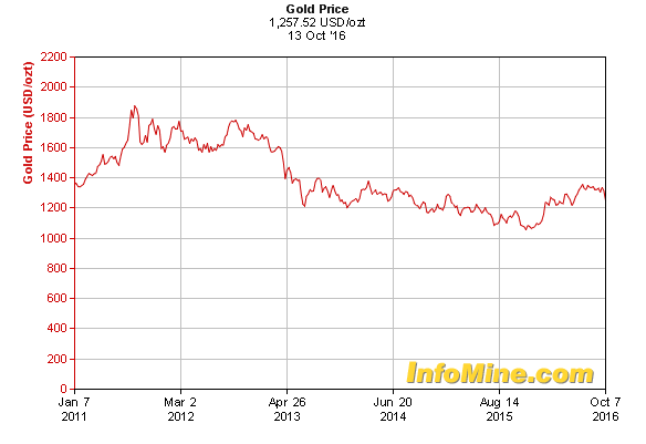 Wells Fargo: Vàng đang quay trở lại vùng $1,050