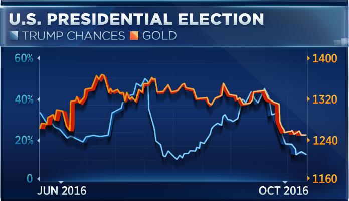 Tại sao vàng tăng nếu Trump làm Tổng thống?