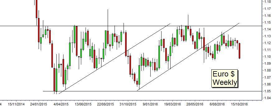 Cơ hội mua đồng Euro sắp tới