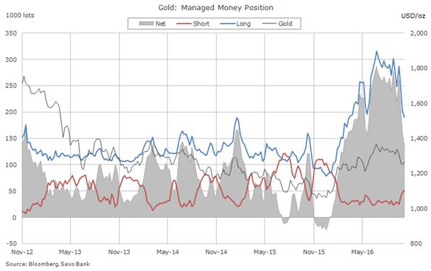 Các quỹ đầu tư vàng rời bỏ thị trường với tốc độ kỷ lục