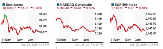 Phiên 25/10: Phố Wall, USD giảm – Vàng đi lên