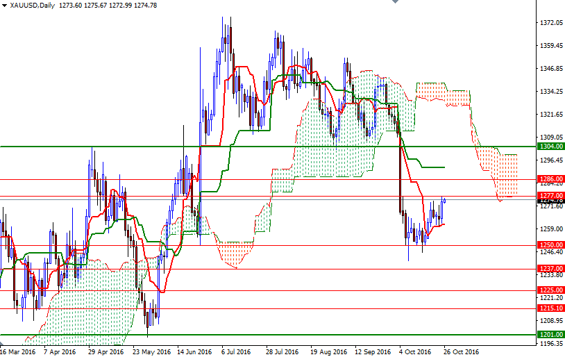 DailyForex: Vàng tăng nhờ đồng USD yếu
