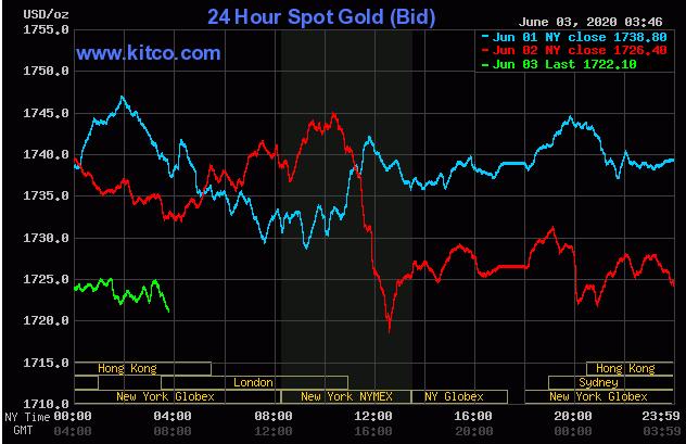 TT vàng 3/6: Oằn mình chống đỡ đà tăng thần tốc của cổ phiếu
