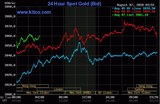 TT vàng 07/08: Hướng tới tuần tăng thứ chín liên tiếp – chuỗi tăng tuần tốt nhất từ 2006
