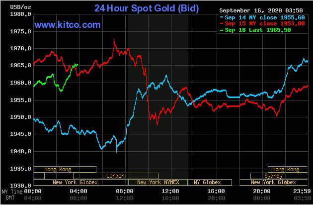 TT vàng 16/09: Tăng dần đều chờ cuộc họp báo của Fed