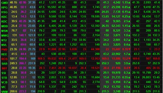 TTCK sáng 27/11: Sắc xanh chiếm ưu thế, VN-Index giữ vững trên mốc 1.000 điểm