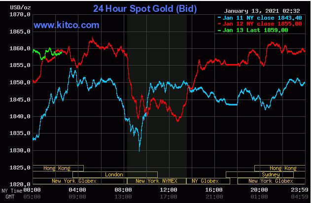 TT vàng 13/1: Giá tăng tốt, chờ số liệu lạm phát Mỹ