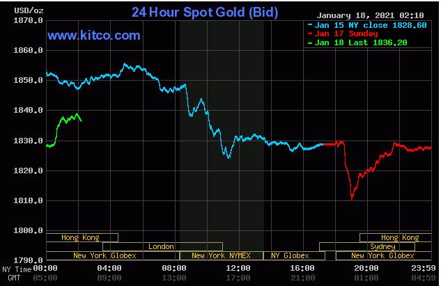 TT vàng 18/1: Mặc USD tăng, vàng vẫn hồi phục tốt