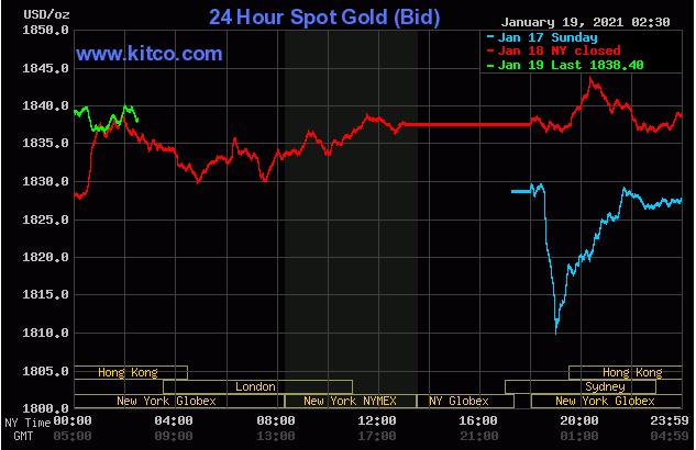 TT vàng 19/1: Tận dụng đà giảm của USD, giá leo trở lại vùng 1840$