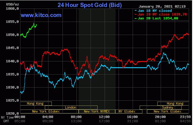 TT vàng 20/1: Tăng vượt 1850$