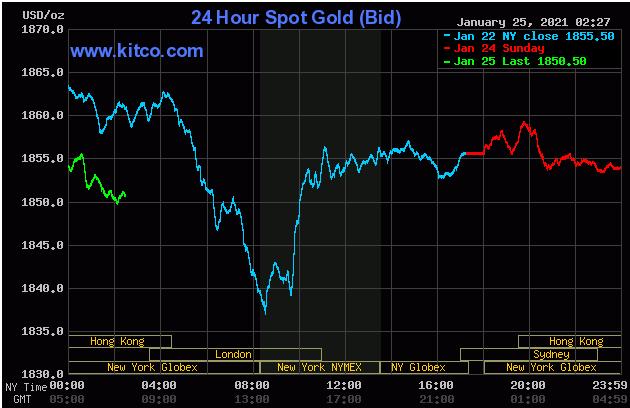 TT vàng 25/1: Kì vọng về gói kích thích ngăn thị trường giảm quá sâu