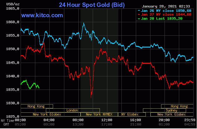 TT vàng 28/1: Chịu áp lực rất mạnh từ đồng USD
