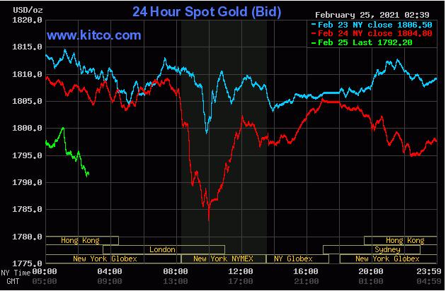 TT vàng 25/2: Thế giới giảm; SJC trong nước thu hẹp chênh lệch giá mua vào – bán ra