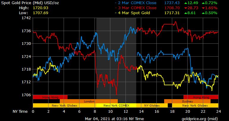 Xuất hiện mối đe dọa mới với giá vàng?
