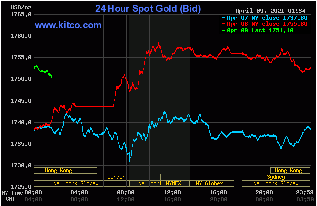 Đà tăng tuần của vàng bị thu hẹp vào thứ Sáu do tin từ Trung Quốc