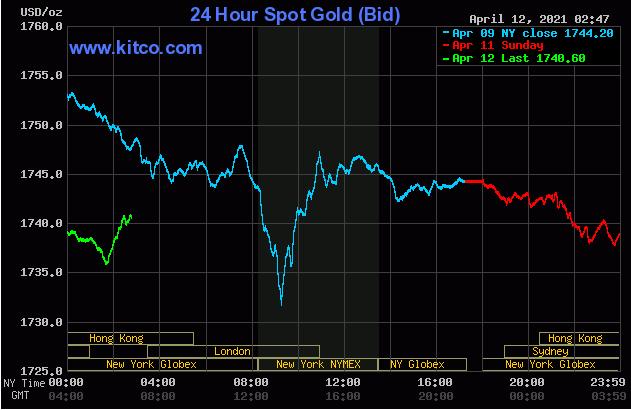 TT vàng 12/4: Đà tăng của lợi suất và USD sau PPI khiến vàng lùi bước…