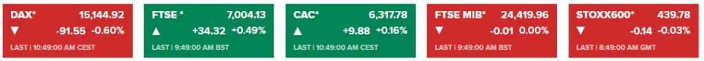 TTCK châu Âu 4/5: Cổ phiếu Dịch vụ, du lịch, giải trí và dầu khí tăng mạnh nhờ kì vọng phục hồi kinh tế
