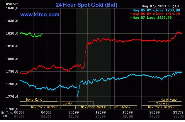 TT vàng 7/5: Bật mạnh sau khi vượt ngưỡng 1800$