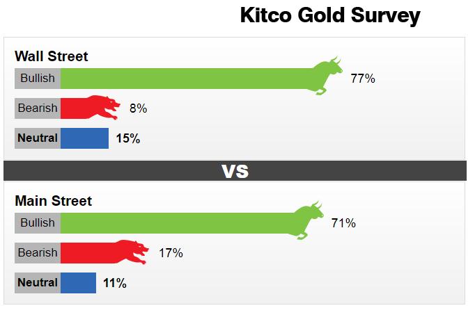 Dự báo giá vàng tuần 17-21/5: Rung lắc tại vùng kháng cự 1850$ là không thể tránh khỏi?