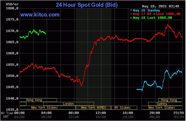 TT vàng 18/5: SPDR mua liền 11 tấn, giá tăng vùn vụt