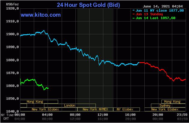 TT vàng 14/6: Lao dốc mạnh ngày đầu tuần khi BTC lên ngôi