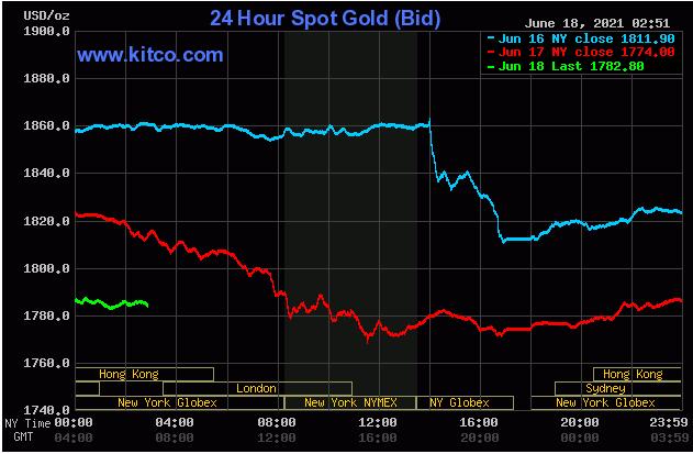 TT vàng 18/6: Hồi phục sau bán tháo, vàng vẫn có tuần tệ nhất kể từ cuộc khủng hoảng 2020