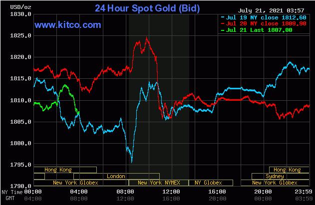 TT vàng 21/7: Cố gắng gượng giữ mốc tâm lí 1800$ trước một đồng USD quá mạnh
