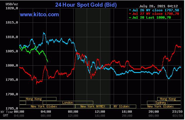 TT vàng 28/7: Giằng co quanh vùng 1800$ chờ quyết sách của Fed
