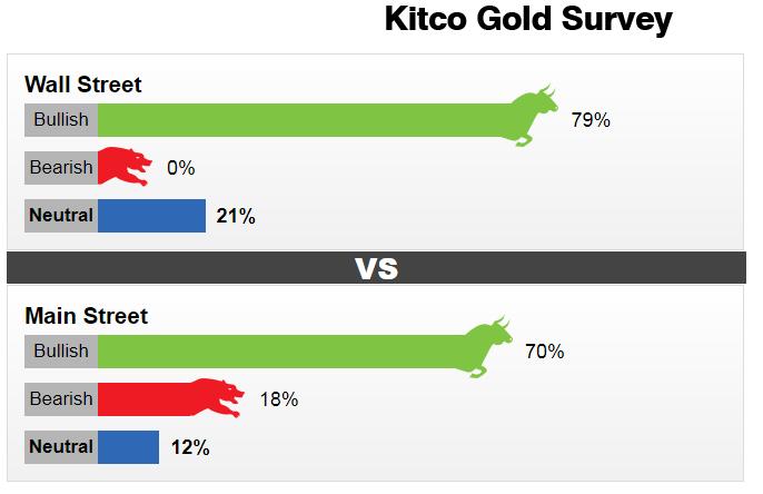 Dự báo giá vàng tuần 2-6/8: Sẽ tăng mạnh vì bình luận của ôngPowell đã 'dập tắt' đà tăng của USD