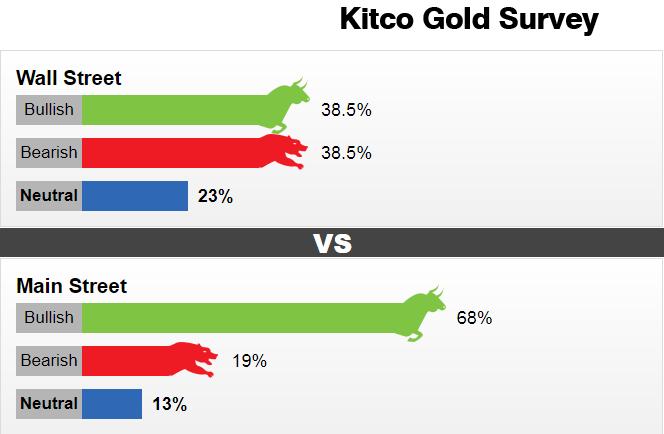 Dự báo giá vàng tuần 18-22/10: Sẽ có nhịp giảm về 1750$ và đó là cơ hội mua lớn