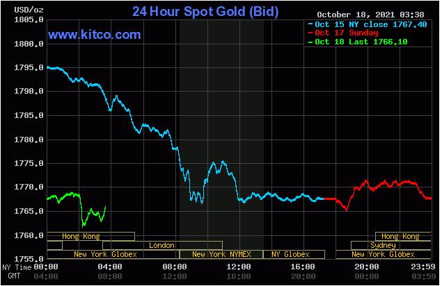 TT vàng 18/10: Các quỹ vẫn chưa có động thái mua, vàng khó vượt 1800$